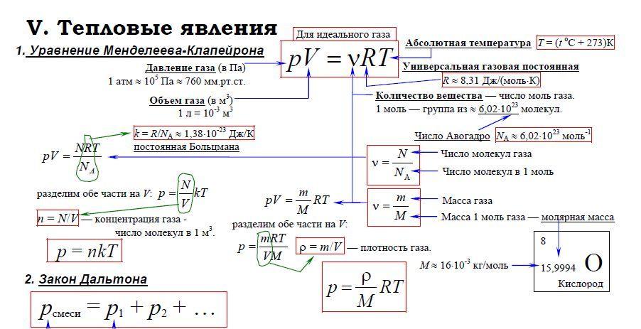 физика 11 класс тесты сычев ответы 1 часть